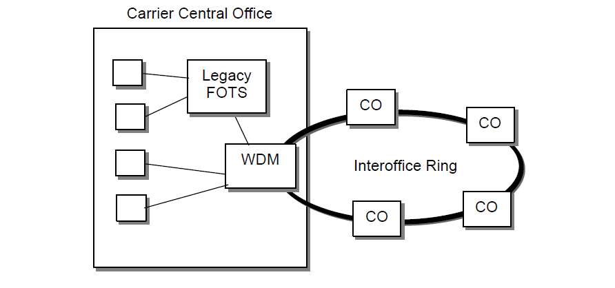 Local Network Application—Interoffice