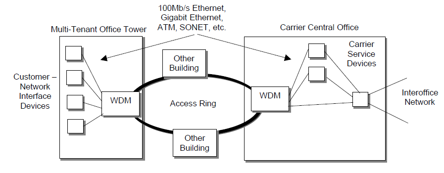 local network application