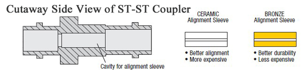 alignment-sleeve