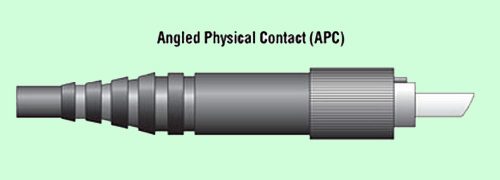 angled physical contact