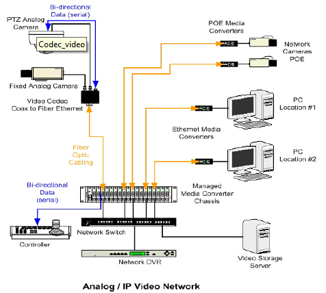 Analog/IP Video Over Fiber Network