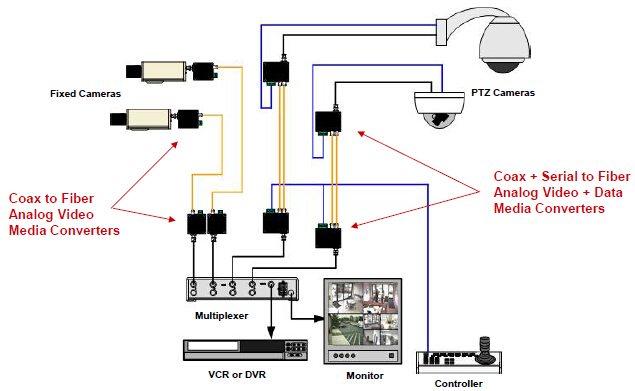 Fiber Integration In Analog Video Networks