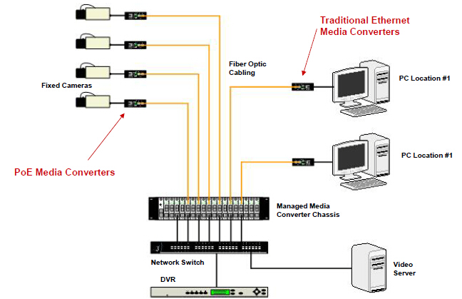 Fiber Integration in IP Video Networks