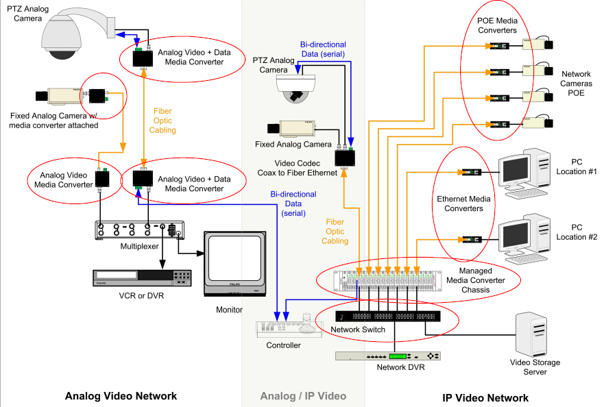 fibers in the video security  amp  surveillance network   tutorials of    hybrid video over fiber network