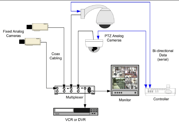 typical analog video security system
