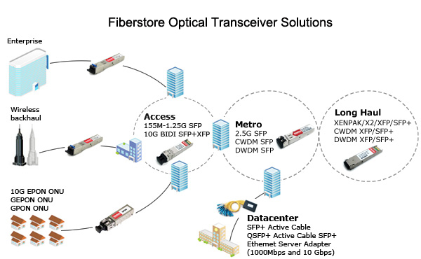 SFP Transceiver Module Troubleshooting