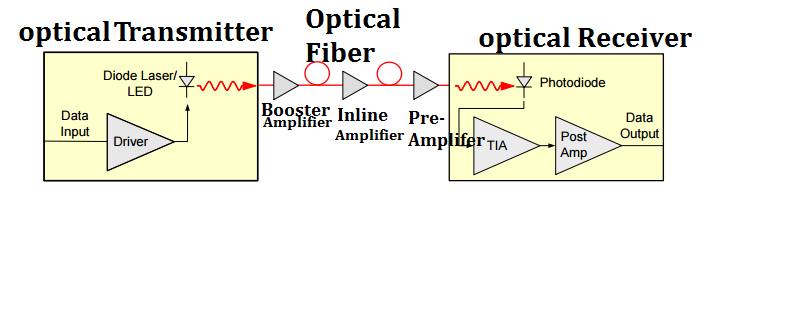 Optical amplifier in-a-optical-communication-link1