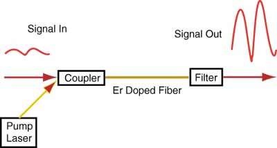 erbium-doped fiber amplifier