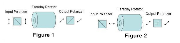 optical isolator working principle