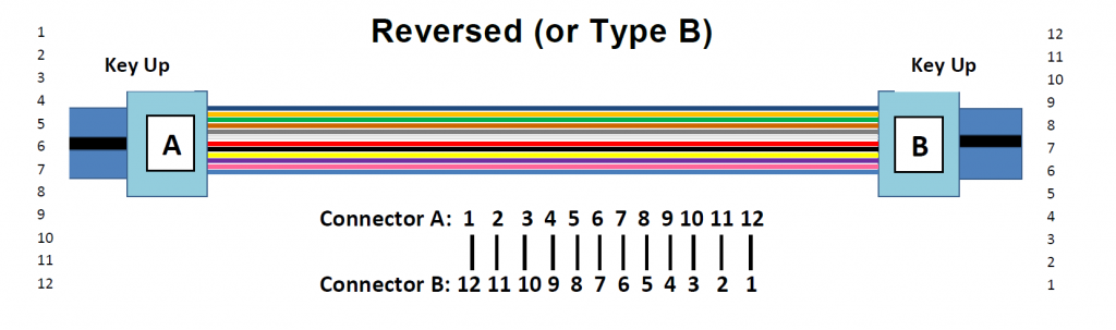 Type B cable