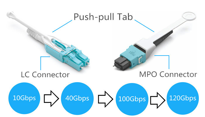 push-pull tab patch cords connectors