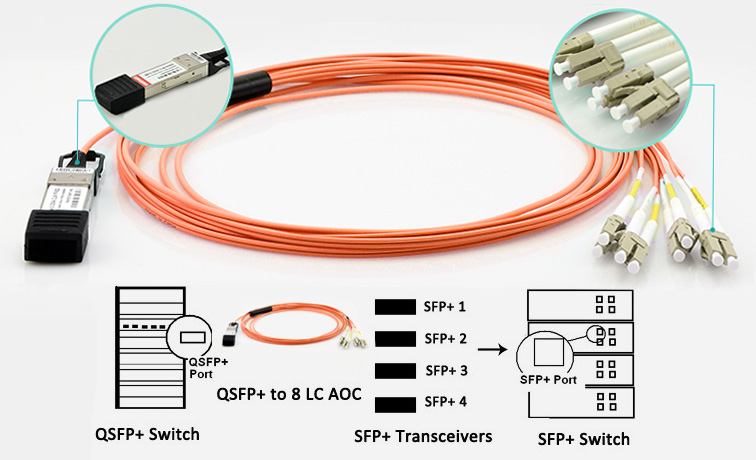 QSFP-8LC AOC for 40G to 10G cabling