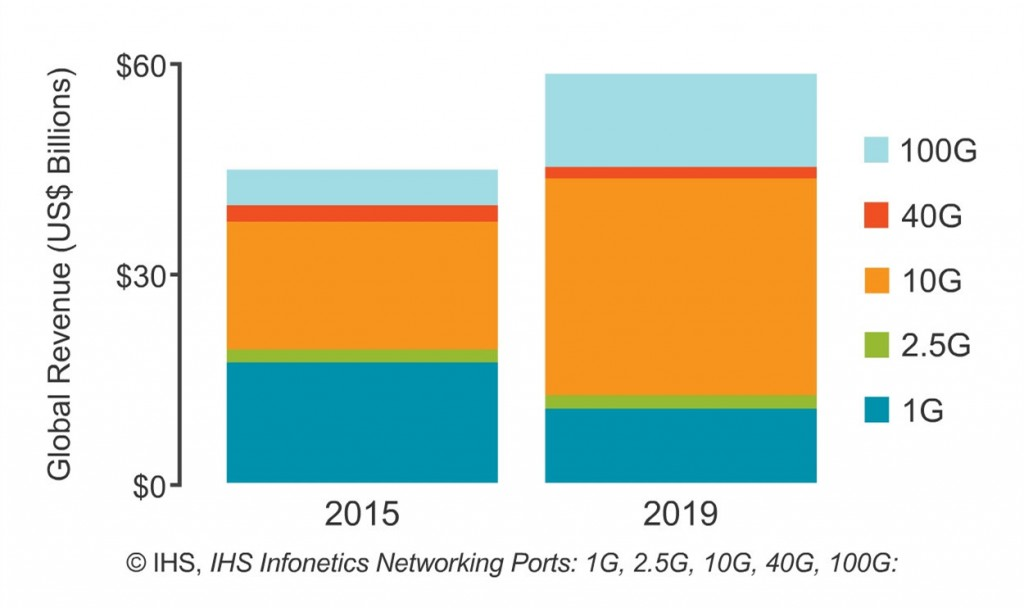 IHS global network market prediction