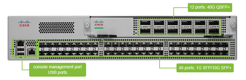 Cisco Nexus 9396PX ports information