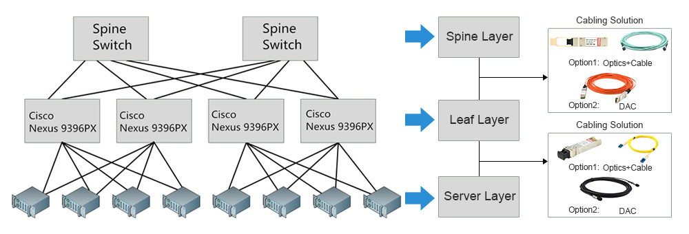 Cisco Nexus 9396PX spine-leaf connection solution