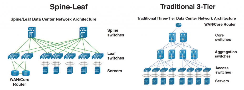 spine-leaf architecture vs 3-tier architecture