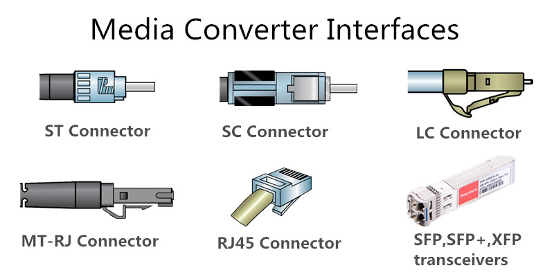fiber media converter interfaces