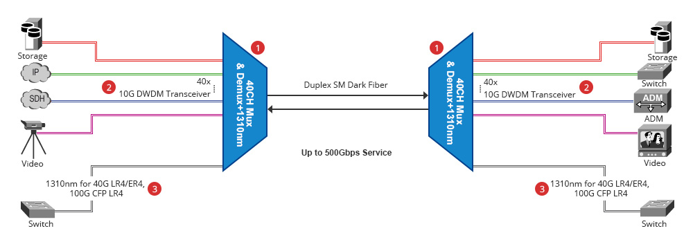 40CH DWDM solution