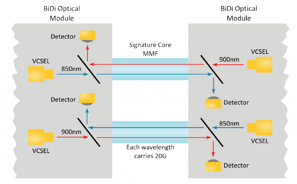 Using 10G Infrastructure for 40G Ethernet With 40G BiDi Optics