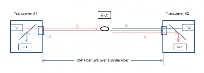 1000BASE-BX SFP Archives - Tutorials Of Fiber Optic Products