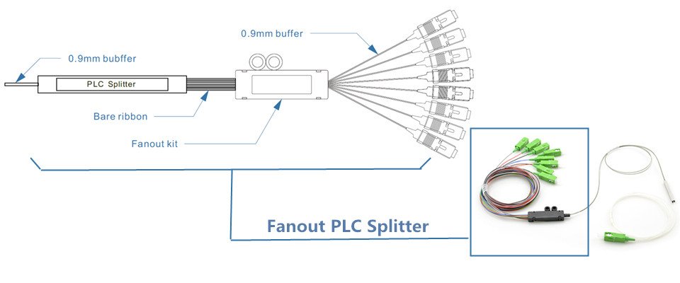 Optical Splitter Archives Tutorials Of Fiber Optic Products