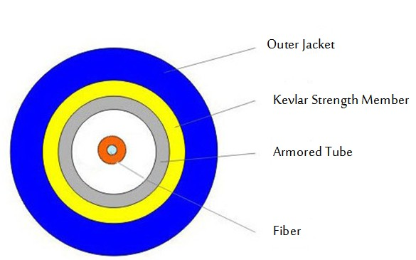 structure of Armored fiber cable