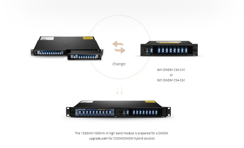 FMU DWDM over CWDM solution
