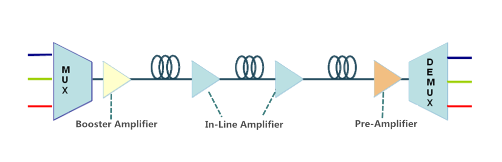 in-line amplifier