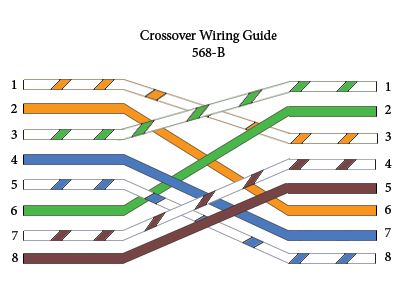 Crossover how to wire cat5e ethernet cable tutorials of fiber optic products cat5e wiring diagram a or b at fashall.co