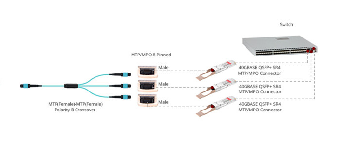1*3 MTP conversion cable