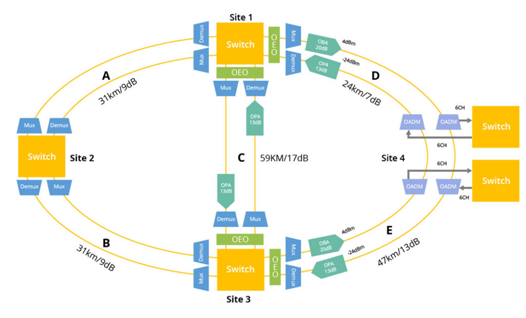 DWDM networking