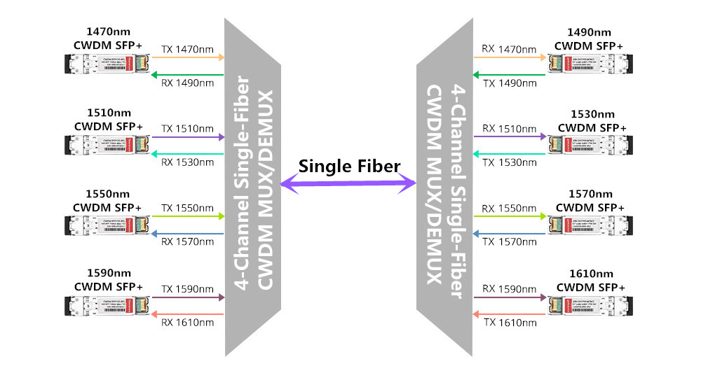Single Fiber CWDM Mux Demux