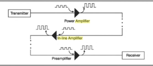 Three Major Applications for Optical Amplifier