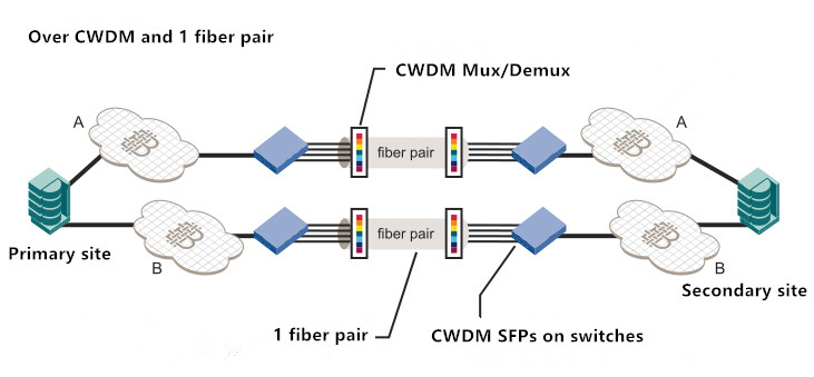 embedded CWDM in SAN extension