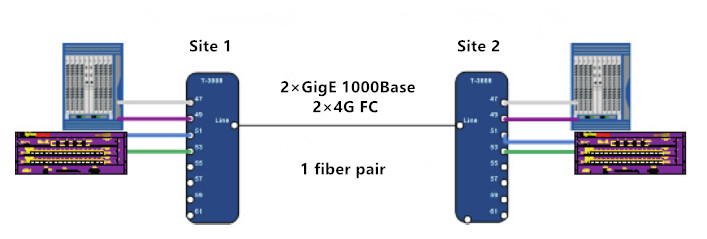 embedded CWDM solution with CWDM SFPs