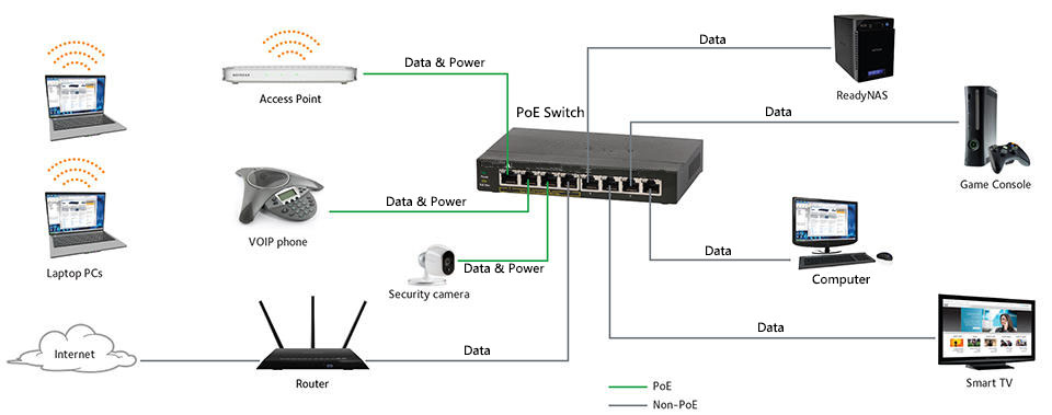 computer connect to poe switch