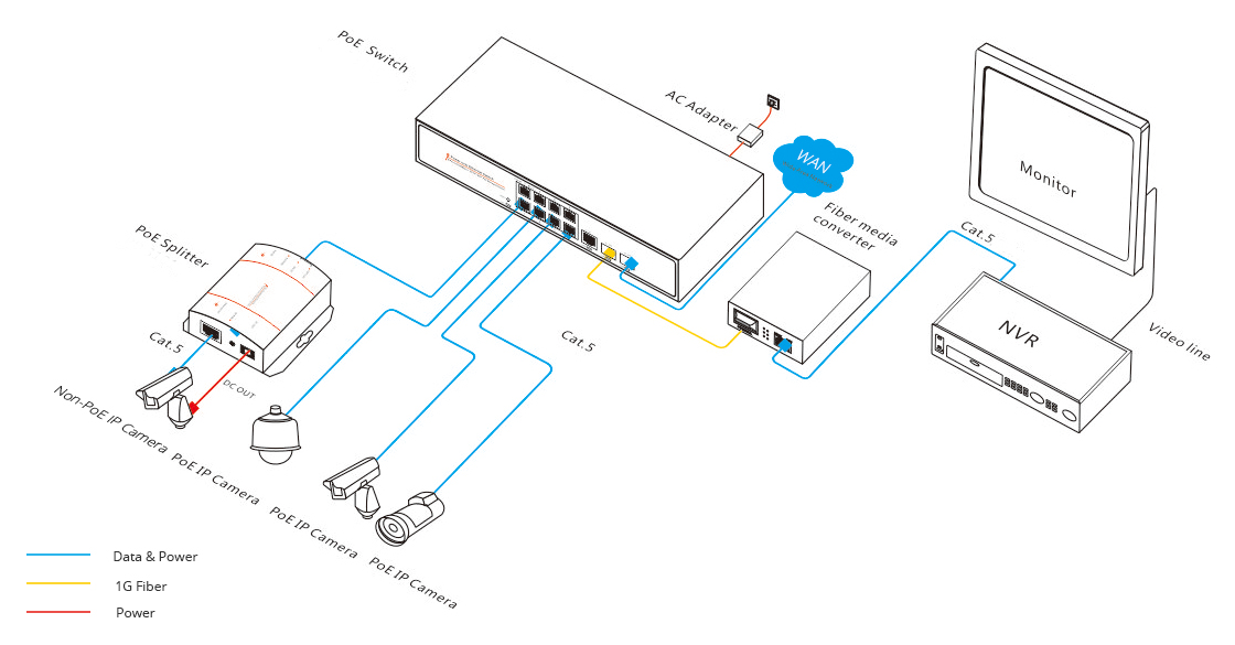 poe switch connection