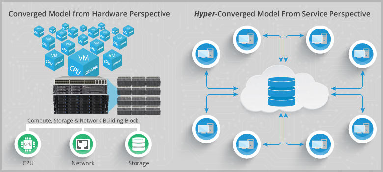 Hyperconverged VS Converged Infrastructure Principle