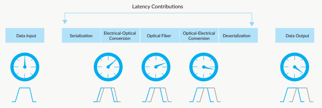 Fiber vs Copper: What's the Latency Difference?