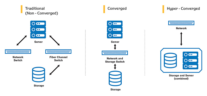 converged infrastructure vs hyper converged infrastructure