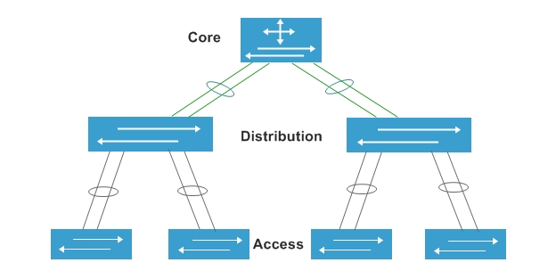 Core switch in the core layer