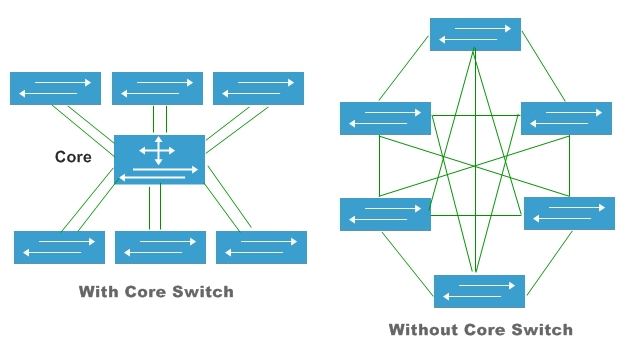 With core switch and without core switch