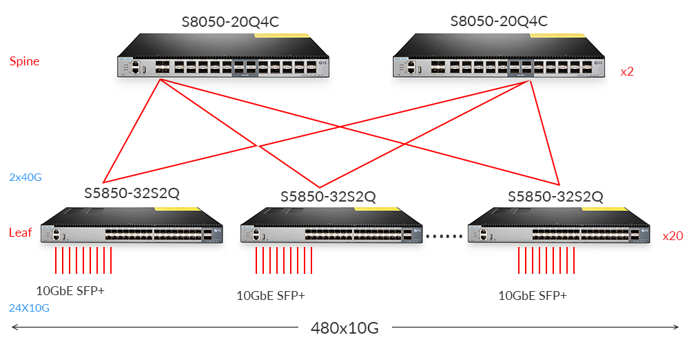 10G ToR Switch Data Center Application