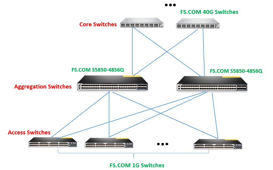 10G ToR Switch Campus Network Application