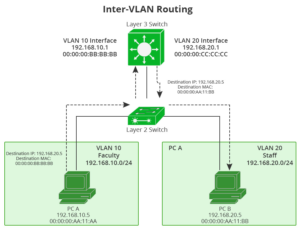 layer 2 vs layer 3 switch for VLAN
