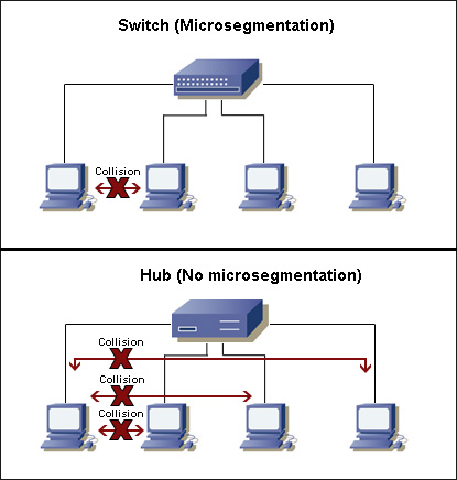 switch vs hub in collision domain