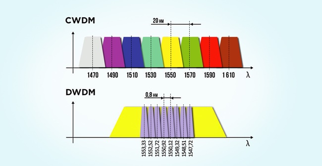 DWDM vs CWDM Wavelength