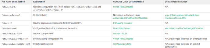 Cumulus Linux Network Configuration Files