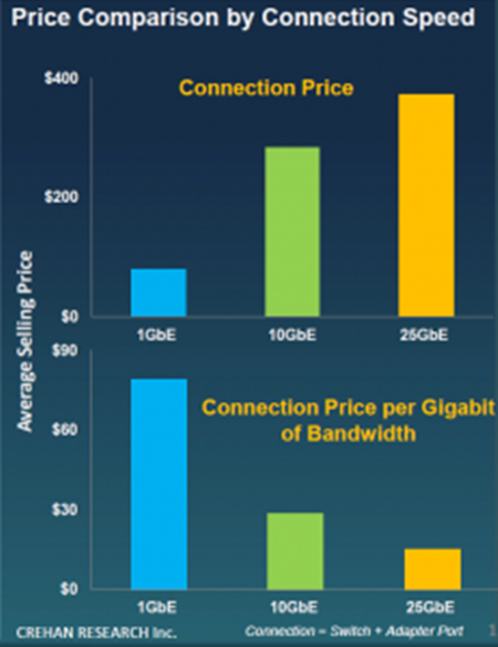 Price Comparison by Connection Speed