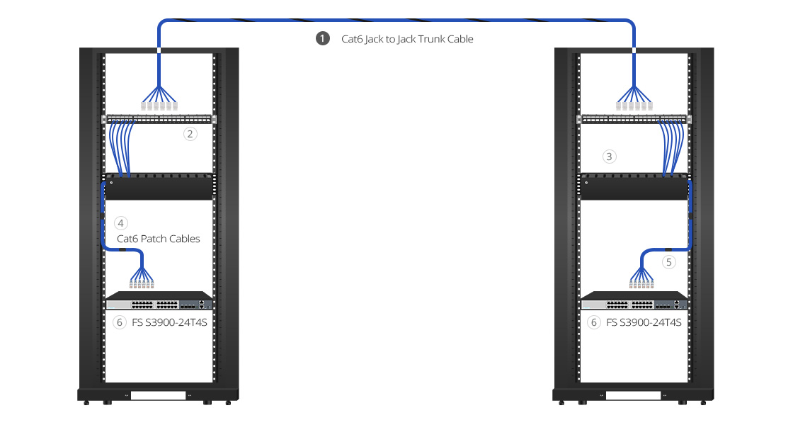 Cat6 Cables Data Center Application